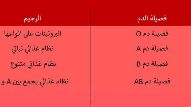 صور رجيم فصيلة الدم , معلومات شامله عن رجيم فصيله الدم