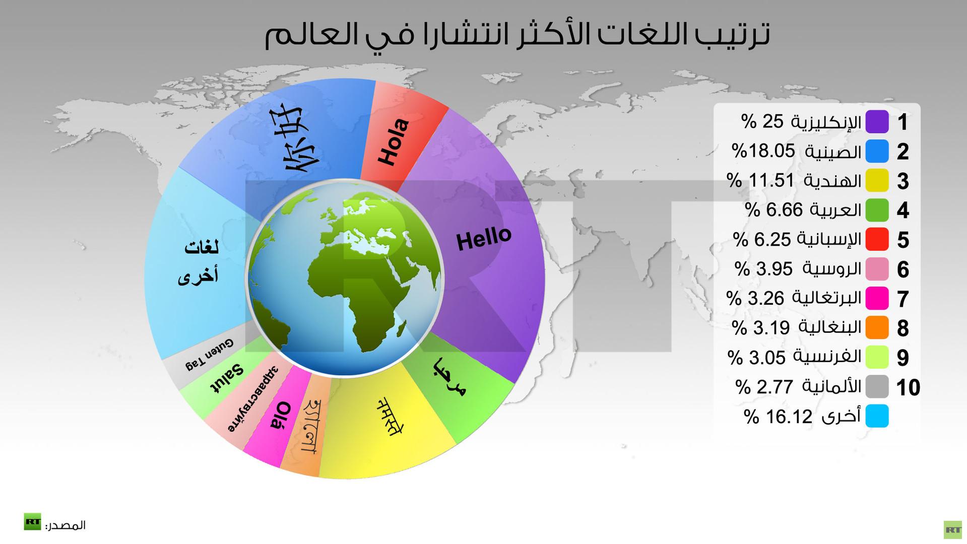 صورة لغة بها اكثر عدد متحدثين , اللغة الانجليزية تعتبر اكثر اللغات شعبية وانتشارا 4027 2
