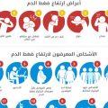 نتيجة بحث الصور عن اعراض ارتفاع ضغط الدم