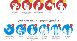 اعراض ارتفاع ضغط الدم , كيفيه علاج ارتفاع الضغط