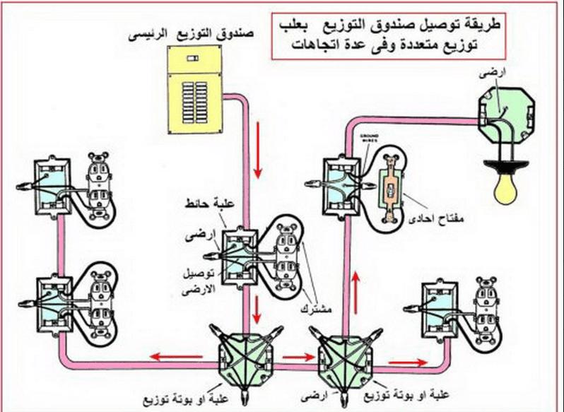 كتاب تمديدات كهربائية pdf