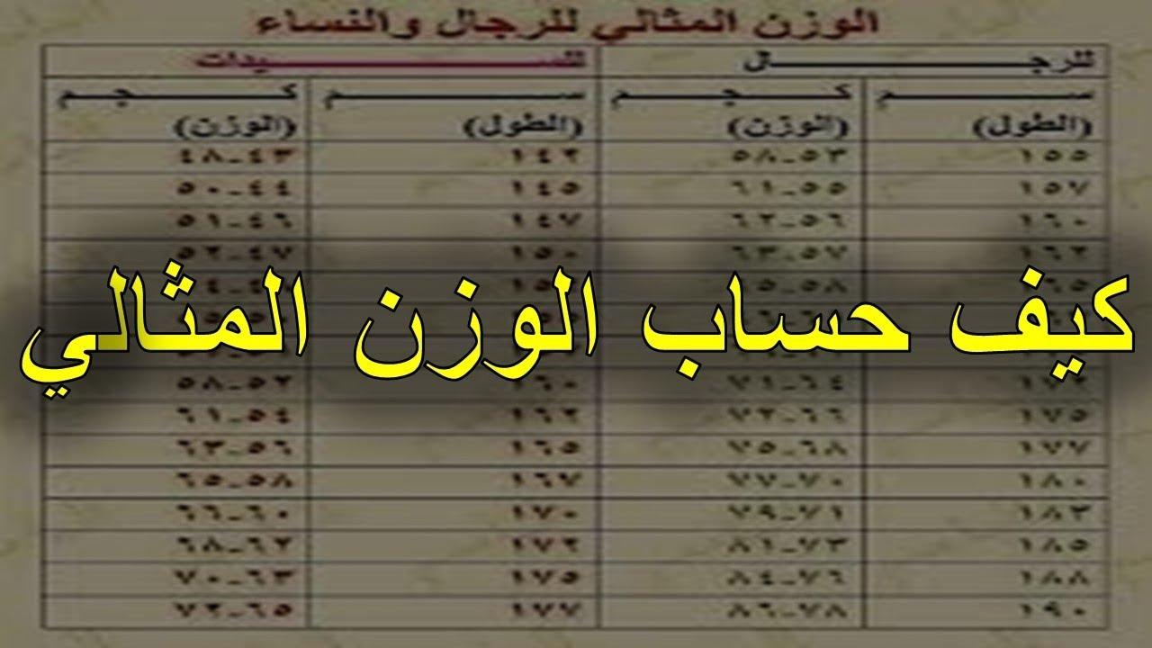 صورة كيفية حساب الوزن المثالي , طريقة حساب الوزن بطرق مختلفة
